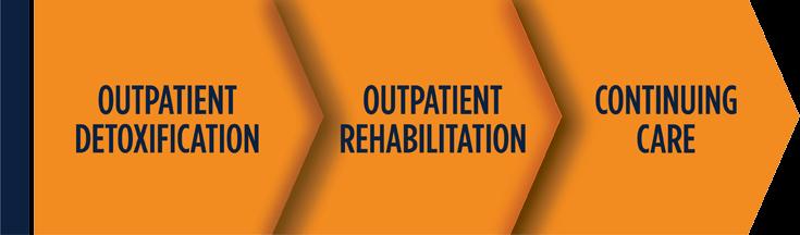 Three phases of treatment