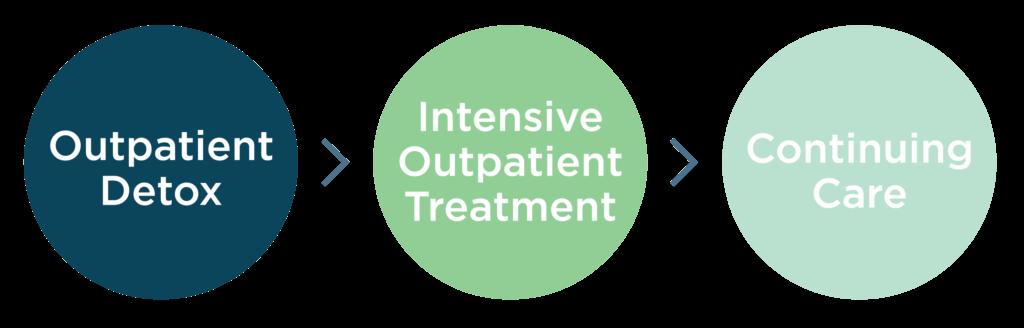 Addiction recovery treatment